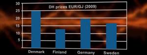 Dh_hinnat_pohjoiseurooppa_skaalattu